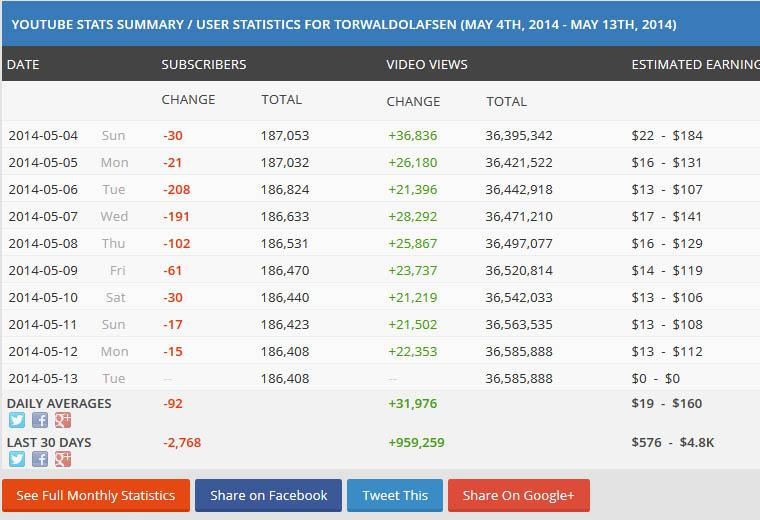 узнать доход канала на youtube