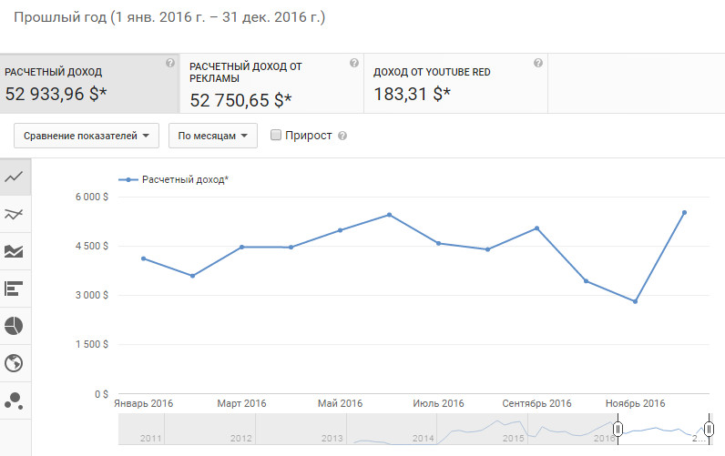 dohod2016 - Сколько платят за 1000 просмотров на YouTube?