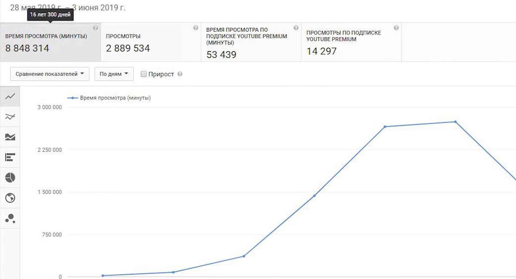 img 2019 10 14 16 10 44 - Как попасть в тренды YouTube? Алгоритм вывода видео в тренды Ютуба